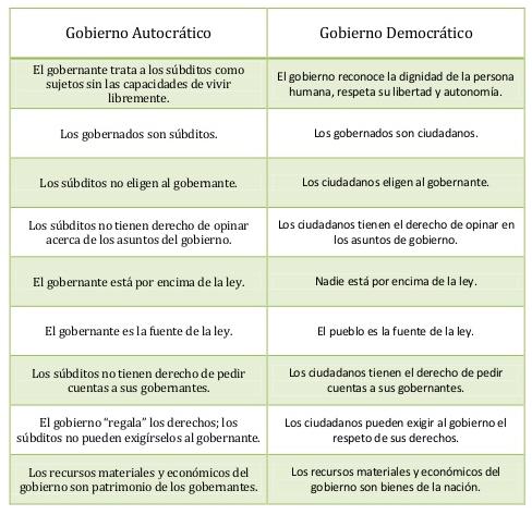(Cuadro comparativo entre democracia y autocracia.)