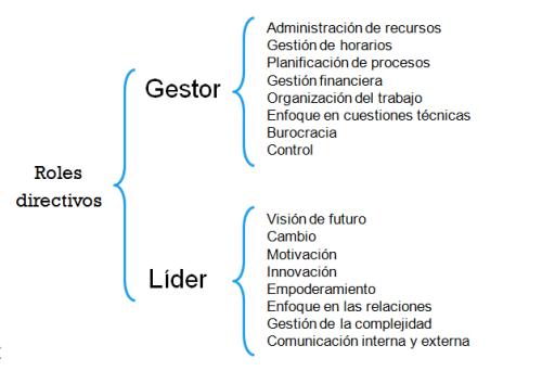(Características del gestor y del líder.)